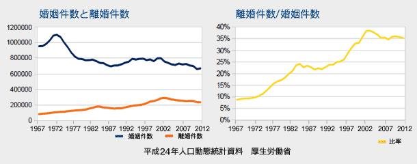 婚姻と離婚の件数(平成24年人口動態統計資料 厚生労働省)